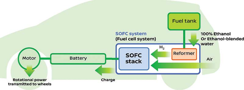 Nissan_e-bio_fuel_cell
